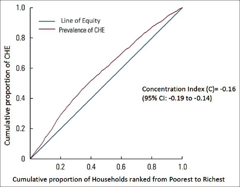 Figure 1: Inequity in health expenditure: A concentration curve