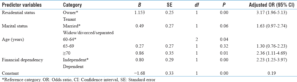 Table 3: Multivariable logistic regression analysis for significant predictors of possible malnutrition in the elderly (<i>n</i>=353)