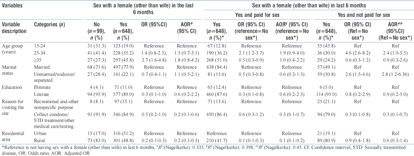 Table 2: Association between sociodemographic factors and sex with casual female partner among long-distance truckers participated in human immunodeficiency virus sentinel surveillance in West Bengal