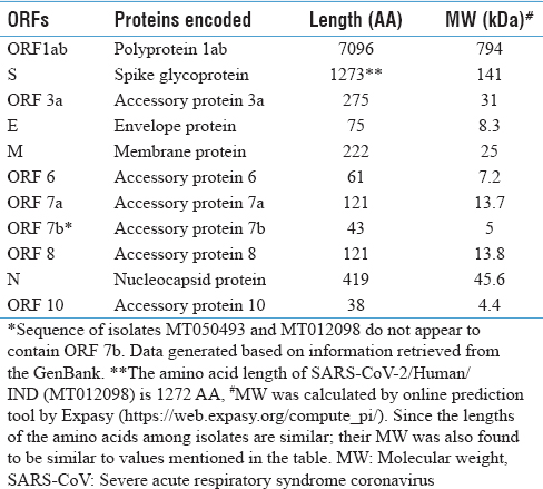 Table 2: Predictive amino acid length and molecular weight of proteins encoded by severe acute respiratory syndrome coronavirus-2 Indian isolates